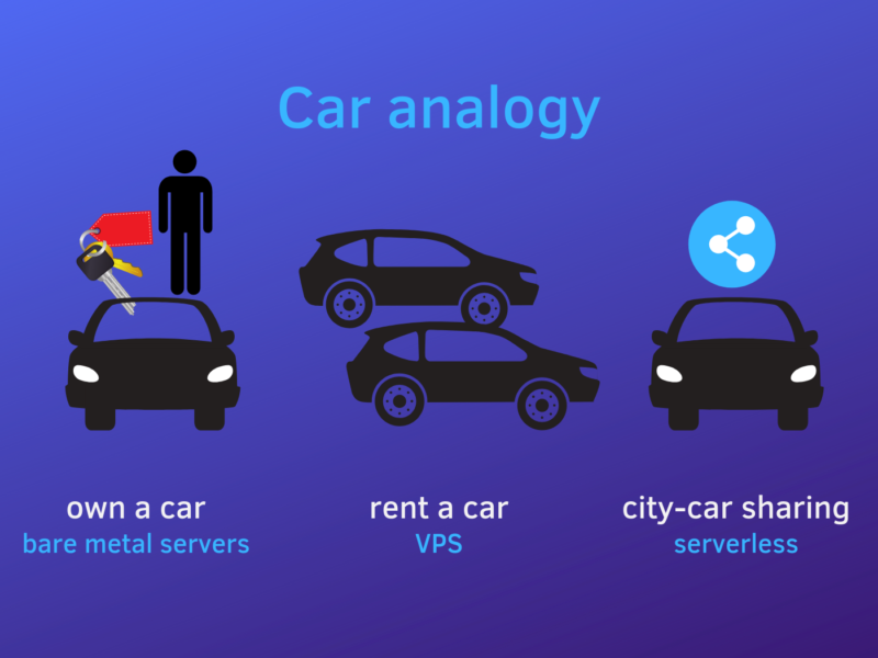 Is-It-Cheaper-To-Go-Serverless-car-analogy