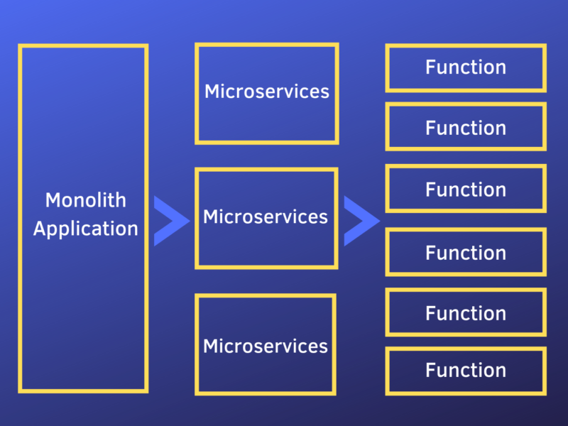 What-is-function-as-a-service-FaaS