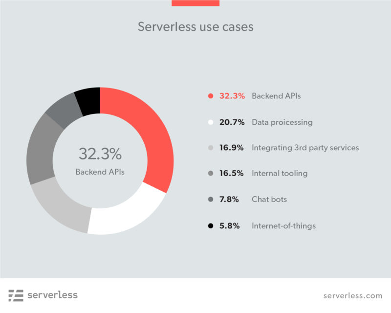 serverless-architecture-use-case