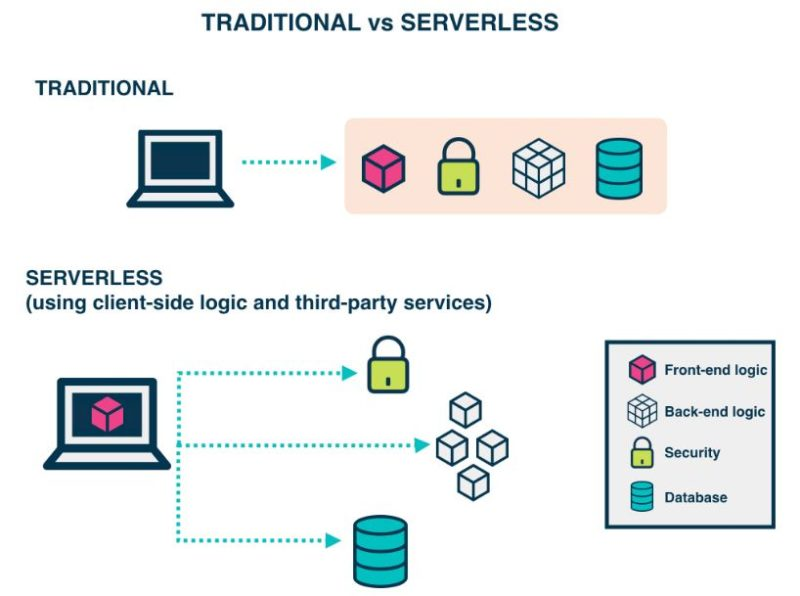 traditional-vs-serverless-architecture